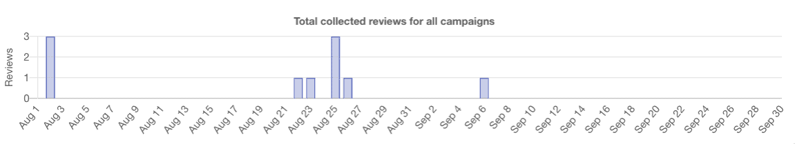 Review chart in dashboard page